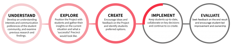 Infographic depicting the five stages of the Project: Understand, Explore, Create, Implement and Evaluate. The current status depicted shows the first three stages have been completed, with the Implement phase approximate a quarter complete. The Evaluate stage has not commenced