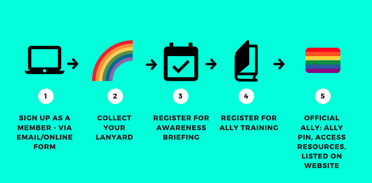 FIVE Steps for joining the ally network